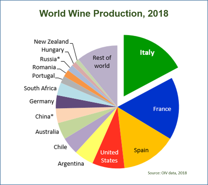 World wine production reached a record of 292.3 mhl in 2018