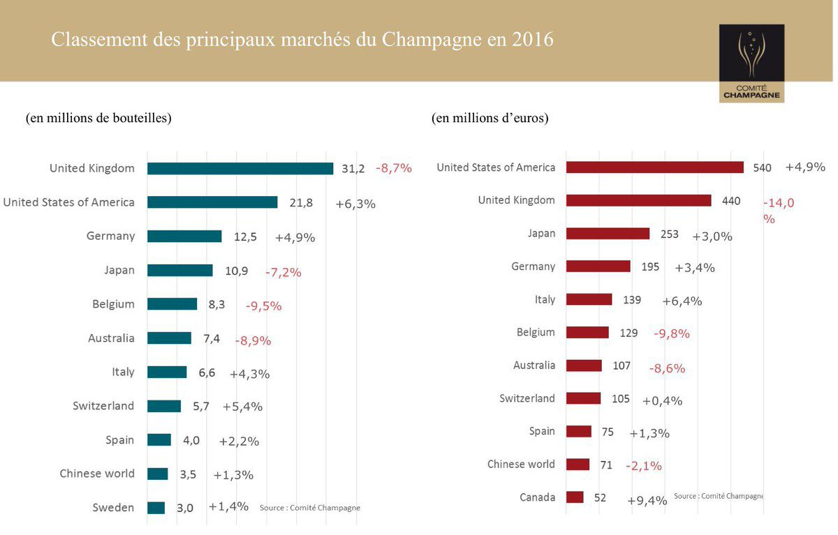Global Champagne Shipments for 2016