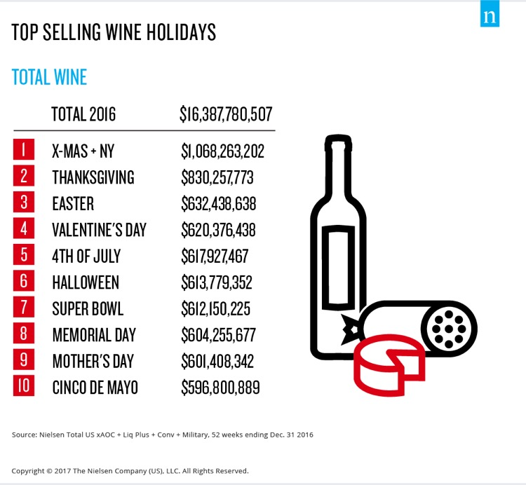 Christmas and New Year's Eve are the biggest holidays for wine sales in the U.S.