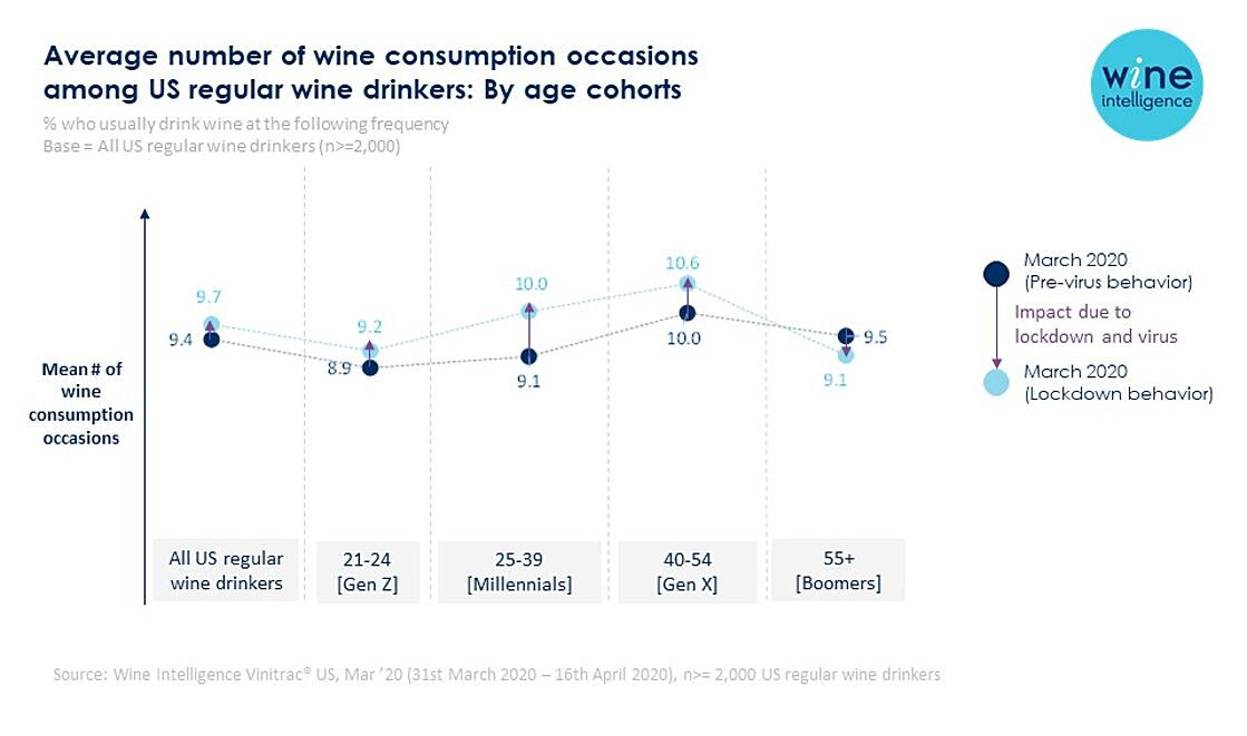 US Drinkers Have Increased Wine Consumption During Lockdown